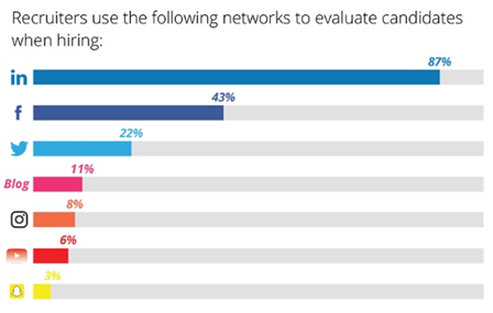 Which social media networks recruiters use