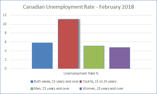 Canadian Unemployment Rate - February 2018